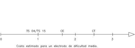 Comparación costo de mecanizado